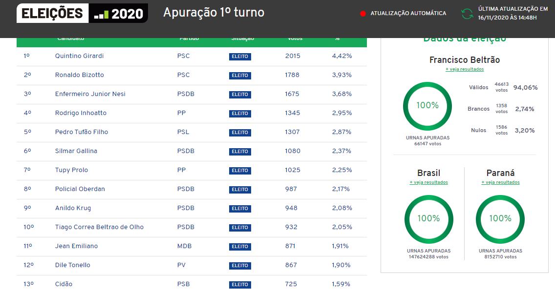 Resultado das eleições municipais em Francisco Beltrão